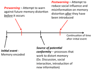 Memory conformity - Timetable of prewarnings and postwarnings against memory conformity