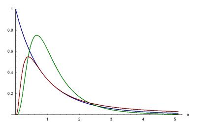 Dichtefunktion der F-Verteilung