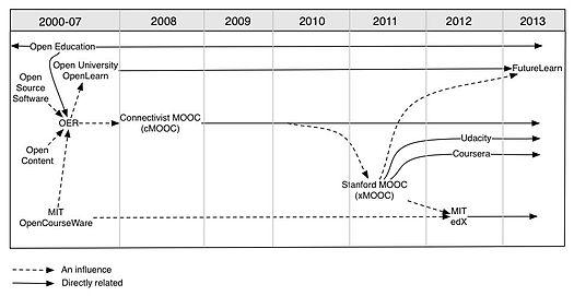 external image 525px-Figure_1_MOOCs_and_Open_Education_Timeline_p6.jpg