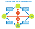 Framework for a Coastal Economic Corridor.png