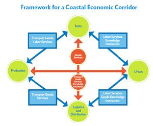 East Coast Economic Corridor - Image: Framework for a Coastal Economic Corridor