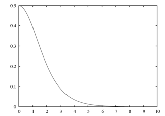 Probability density plots of half-logistic distribution