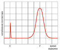 Haynes-Shockley experiment curve RUS.png