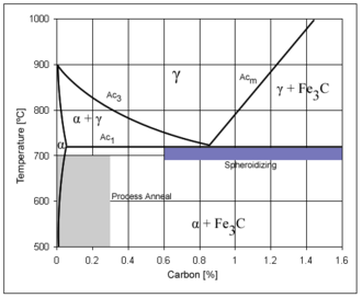 Carbon steel - Iron-carbon phase diagram, showing the temperature and carbon ranges for certain types of heat treatments.