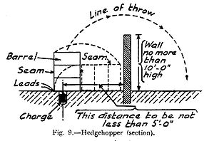 Hedge hopper installation diagram