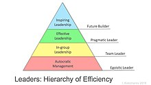 Leadership - Wikipedia