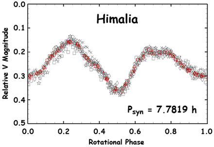Himalia's rotational light curve from Earth-based observations taken between August and October 2010. Himalia Lightcurve2010.png