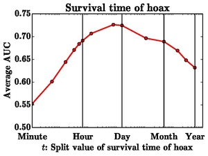 Figure showing the performance in deciding how long a hoax article will survive