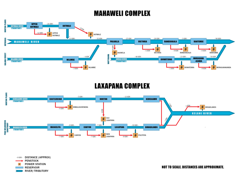 The three hydroelectric complexes of Sri Lanka.