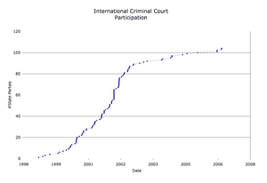 States parties to the Rome Statute of the International Criminal Court - Total number of states parties from 1999–2006.