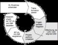 Idealer EAM Prozess.png
