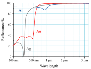 Reflectance - Spectral reflectance curves for aluminium (Al), silver (Ag), and gold (Au) metal mirrors at normal incidence.