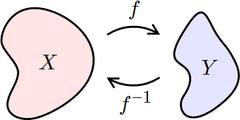 If ƒ maps X to Y, then ƒ–1 maps Y back to X.