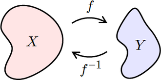 Inverse function - Image: Inverse Functions Domain and Range