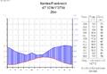 Klimadiagramm-deutsch-Nantes-Frankreich.png
