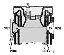 Section through the cylinder head of a Knight sleeve valve engine. The valve sleeves are open to the inlet port. Between and above the sleeves is the junk head.