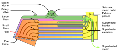 Locomotive fire tube boiler schematic (with superheater).png