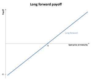 Forward contract - Image: Long forward payoff