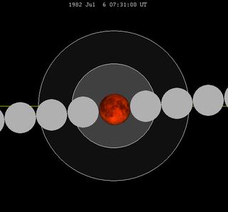July 1982 lunar eclipse