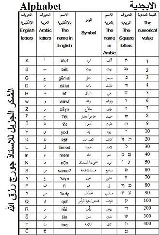 Western Neo-Aramaic - Image: Maaloula Aramaic Square Script Key