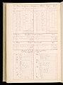 Master Weaver's Thesis Book, Systeme de la Mecanique a la Jacquard, 1848 (CH 18556803-110).jpg