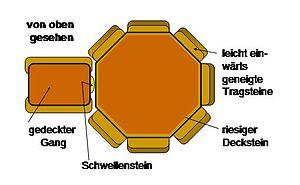 Polygonal dolmen - Diagram of a polygonal dolmen seen from above