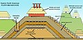 Mississippian culture mound components HRoe 2011.jpg