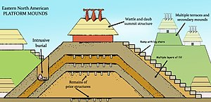 Mound Builders - A mound diagram of the Mississippian cultural period showing the multiple layers of mound construction, mound structures such as temples or mortuaries, ramps with log stairs, and prior structures under later layers, multiple terraces, and intrusive burials.