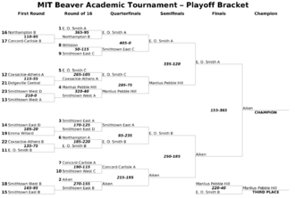 Single-elimination tournament - Example of a single-elimination tournament bracket