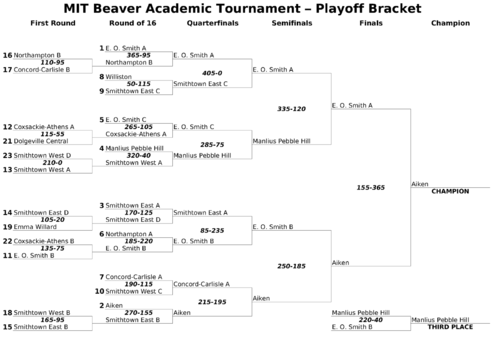 Example of a single-elimination tournament bracket Mitbat-2007-bracket-large.png