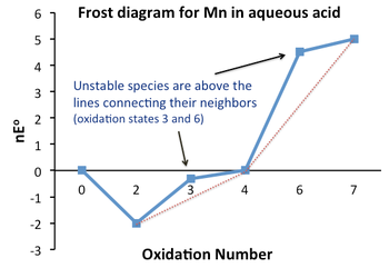 Mn frost diagram