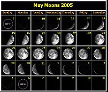 Lunar phase wikipedia mayjune 2005 calendar of lunar phases sciox Image collections