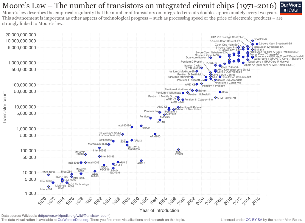 Moore's Law Transistor Count 1971-2016