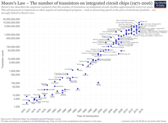 Moore's law - A plot of CPU transistor counts against dates of introduction.