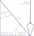 Nastavení polu pomocí olovnice, úhelníku a hodinek.png