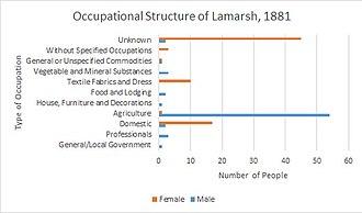 Lamarsh - The occupational structure of Lamarsh Civil Parish, Essex, as reported by the 1881 census.