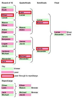Taekwondo at the Summer Olympics - Taekwondo competition format,
