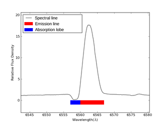 P Cygni - P Cygni's characteristic and eponymous line profile for H-α