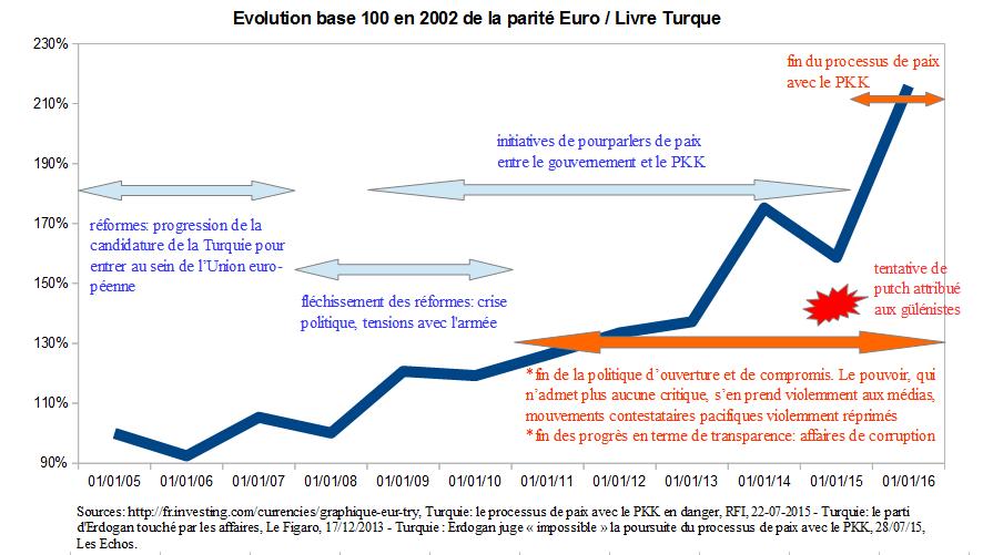Parite euro tl