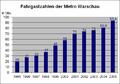 Passenger Ridership Metro Warsaw 1995 2005 German.PNG