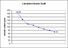 atomic radiusedit - Define Periodic Table Atomic Radius