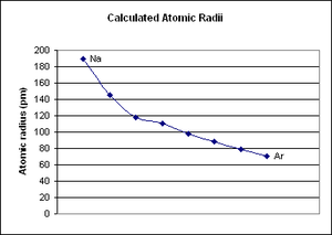 Period 3 element - Calculated period 3 atomic radii in picometers.