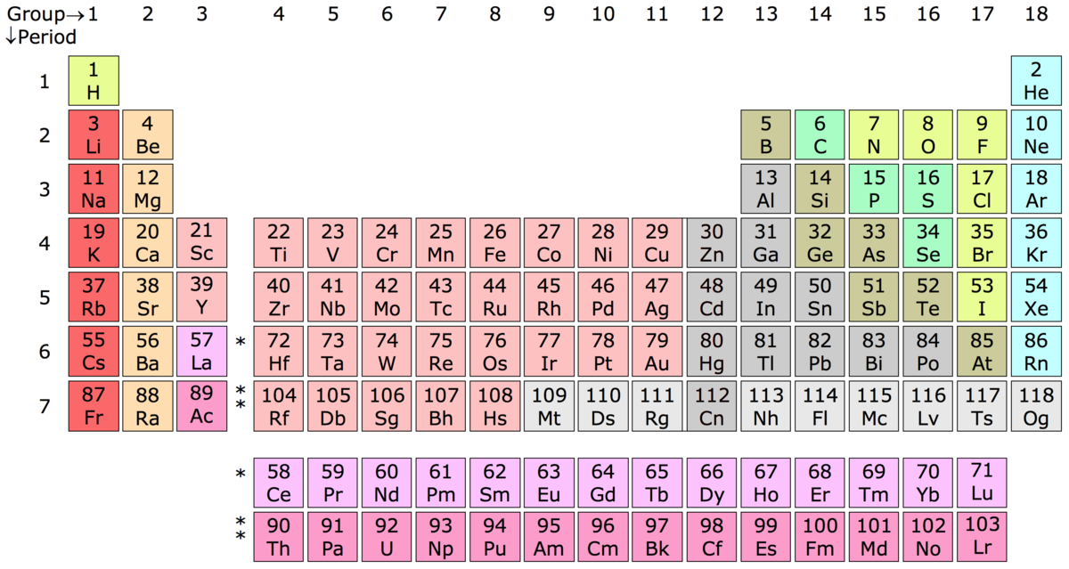 Group periodic table wikipedia for 110 element in periodic table
