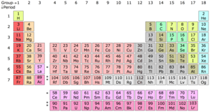 Period (periodic table) - In the periodic table of the elements, each numbered row is a period.