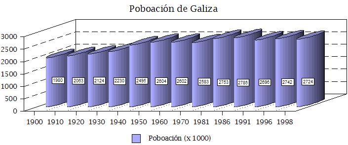 Poboación de Galicia