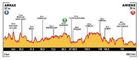 Image illustrative de l'article 5e étape du Tour de France 2015