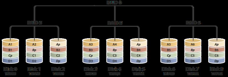 Raid Question Not A Build Cable Management Specific