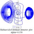 Rabinovich Fabricant xy plot 0.15.png