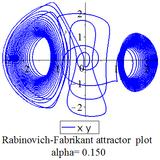Rabinovich Fabrikant attractor xy plot