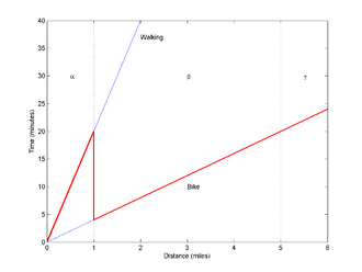 Region-beta paradox - The region-beta paradox: a person prefers to walk (at 3 miles per hour) if distances are less than a mile, and to cycle (15 miles per hour) for longer distances. Despite the remoteness of points in region beta, they will be reached faster than most points in the nearby region alpha.